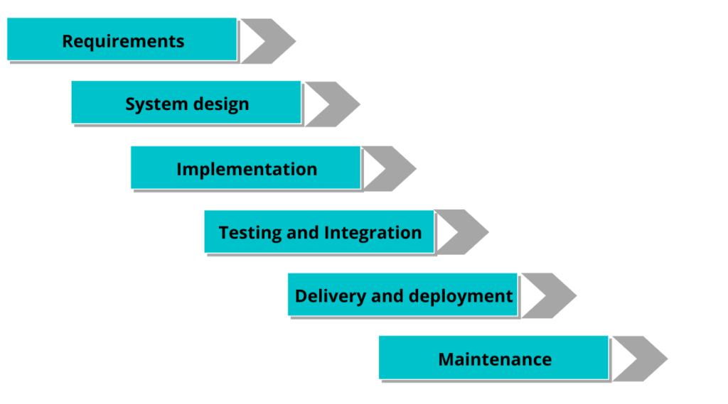 The Waterfall model: Advantages and disadvantages